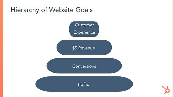 Hierarchy of website goals