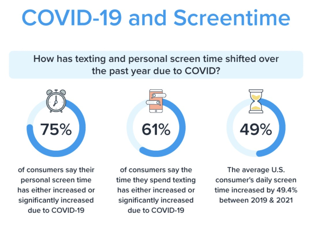 a chart shows that most consumers increased screentime in 2020 during the covid 19 pandemic
