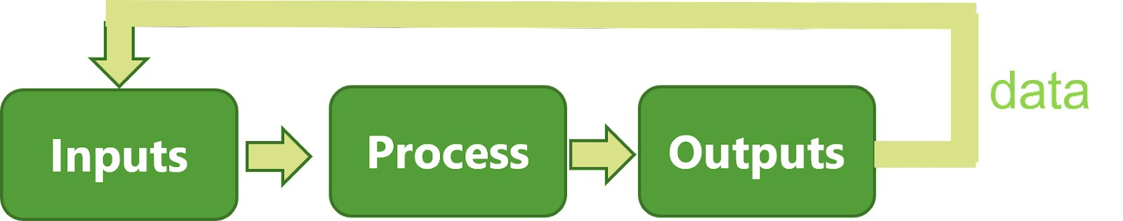 input process outputs flowchart showing how data should be involved in all planning phases
