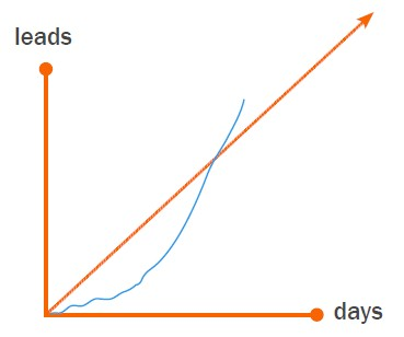 Graph showing Marketing qualified leads on track to fulfill sales quotas