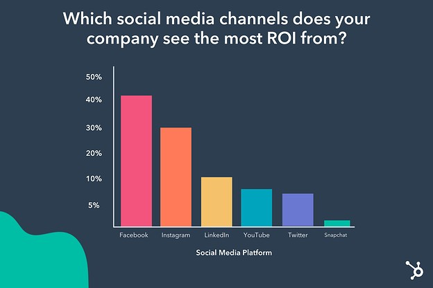 the social channels marketers see highest ROI from in 2021