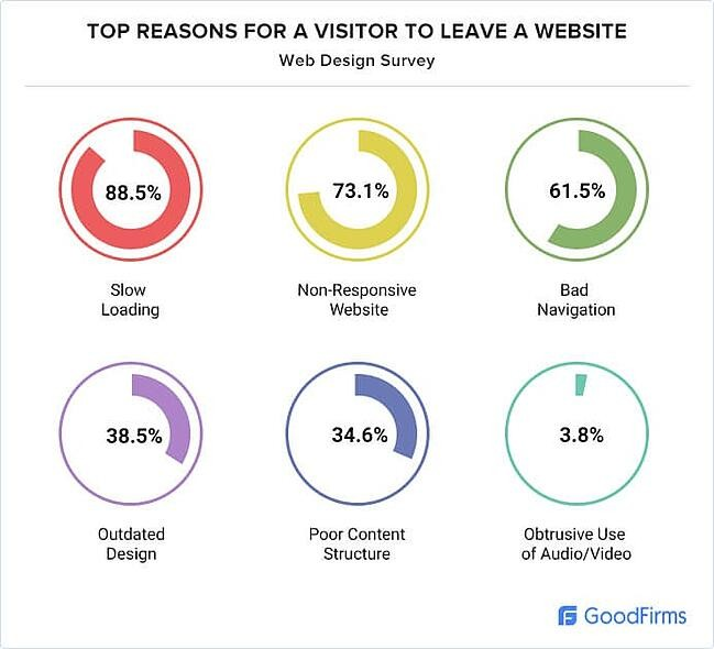 web design statistic: 73.1% web designers believe non-responsive design is among top reasons for a visitor to leave a website