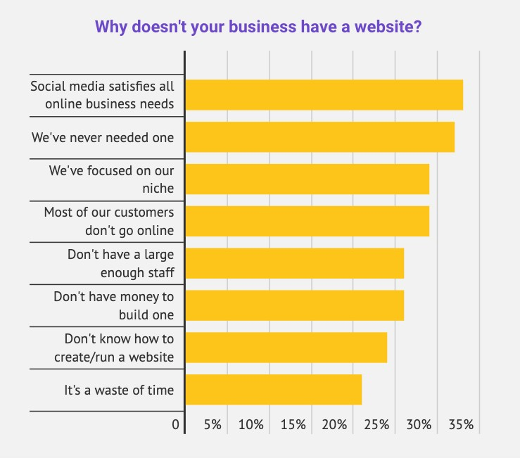 web design statistic: 24% of small retail businesses without a website say they don't know how to create/run a website.