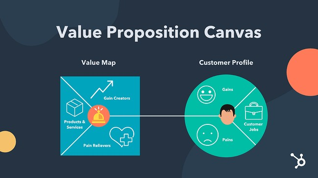 Value Proposition Canvas Visual