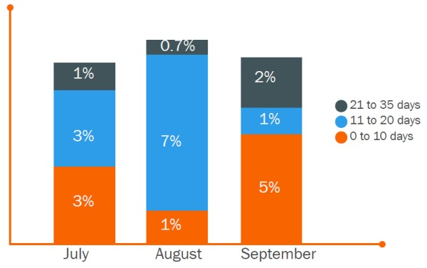 Bar graph of monthly sales lead follow-up performance, as part of sales & marketing SLA