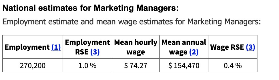National estimates for Marketing Managers