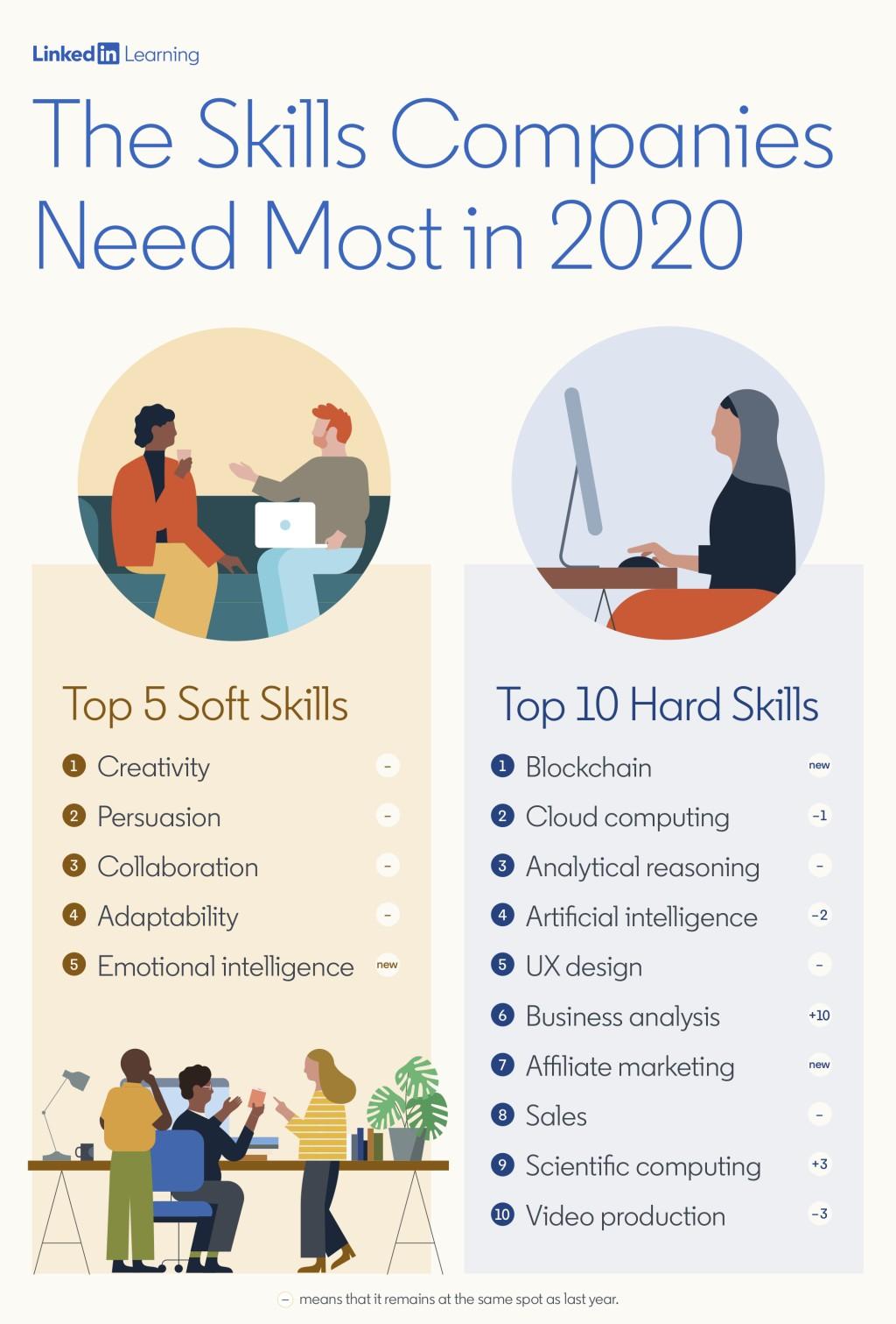 Skills Companies Need Most