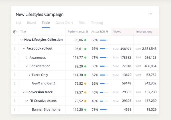 wrike marketing collaboration tool