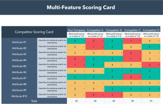 scoring card for multiple features