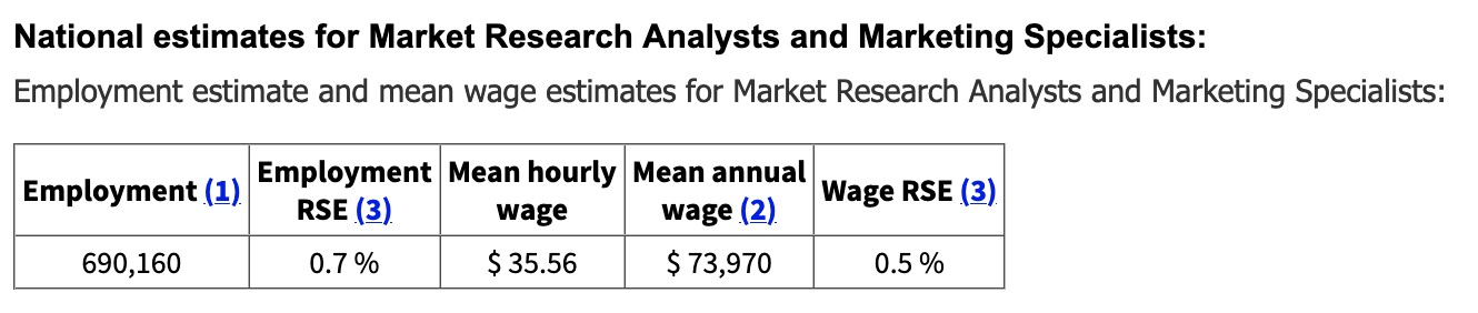 National Estimates for Marketing Research Analysts