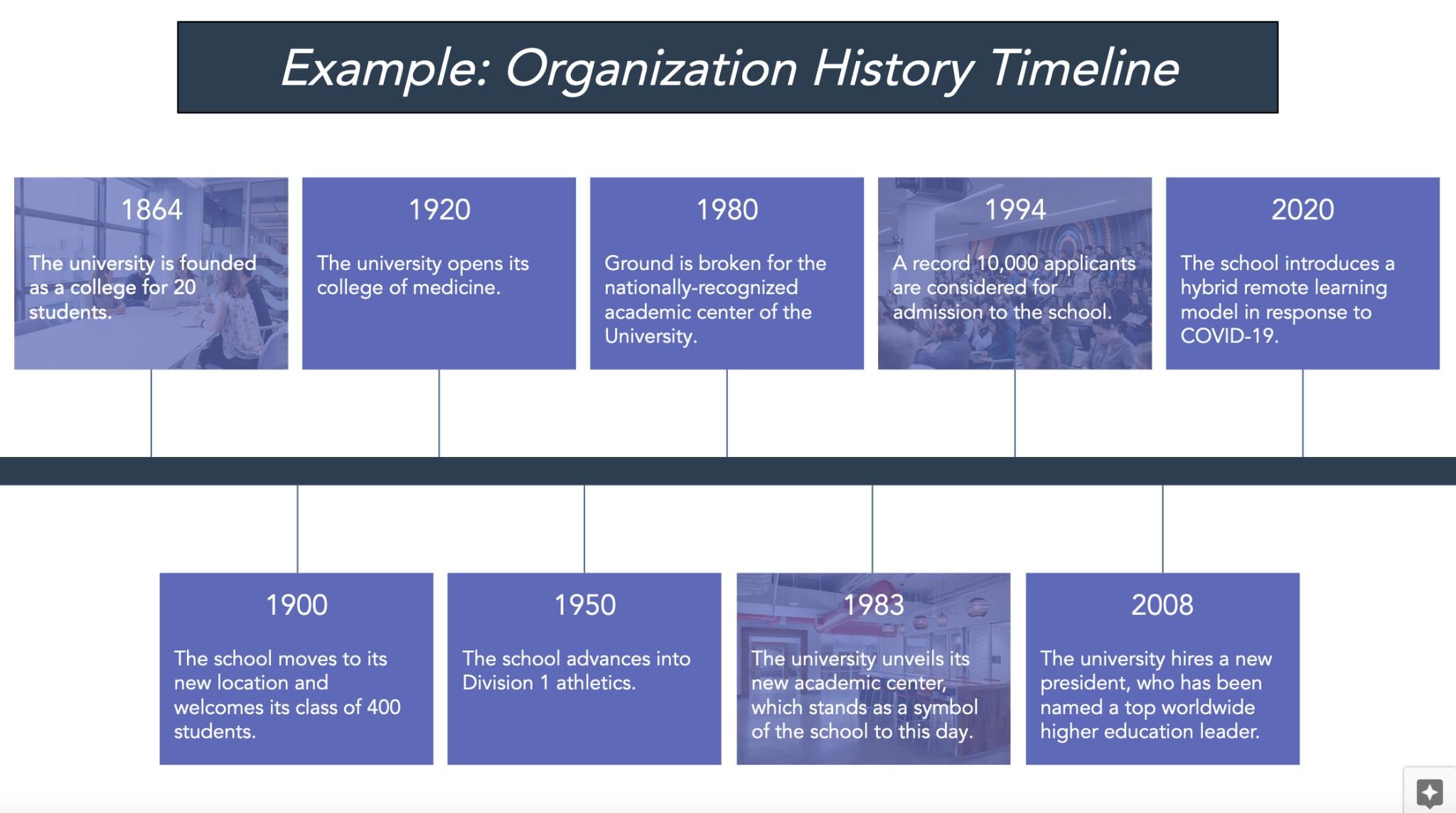 Historical project timeline