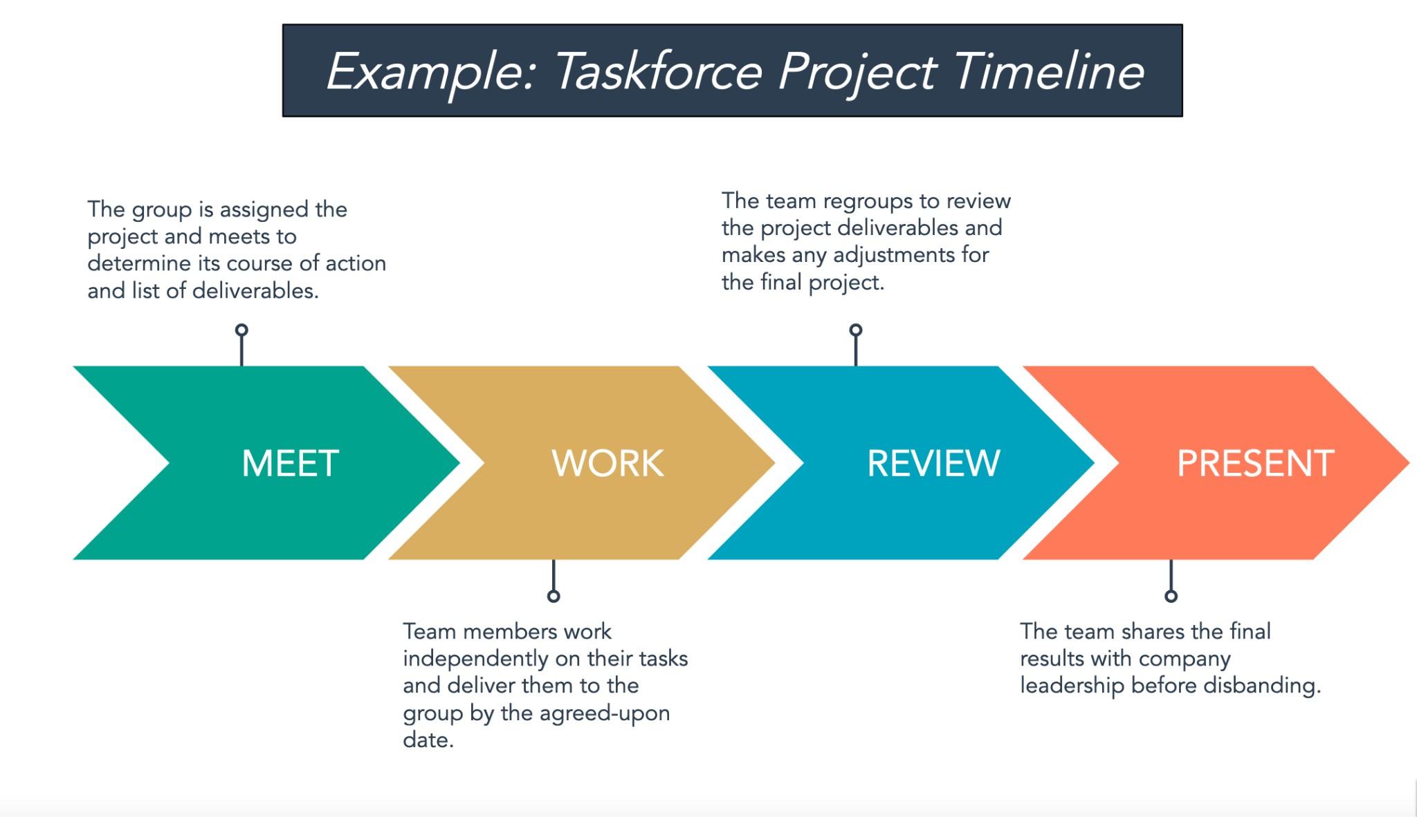 Taskforce Project Timeline Example