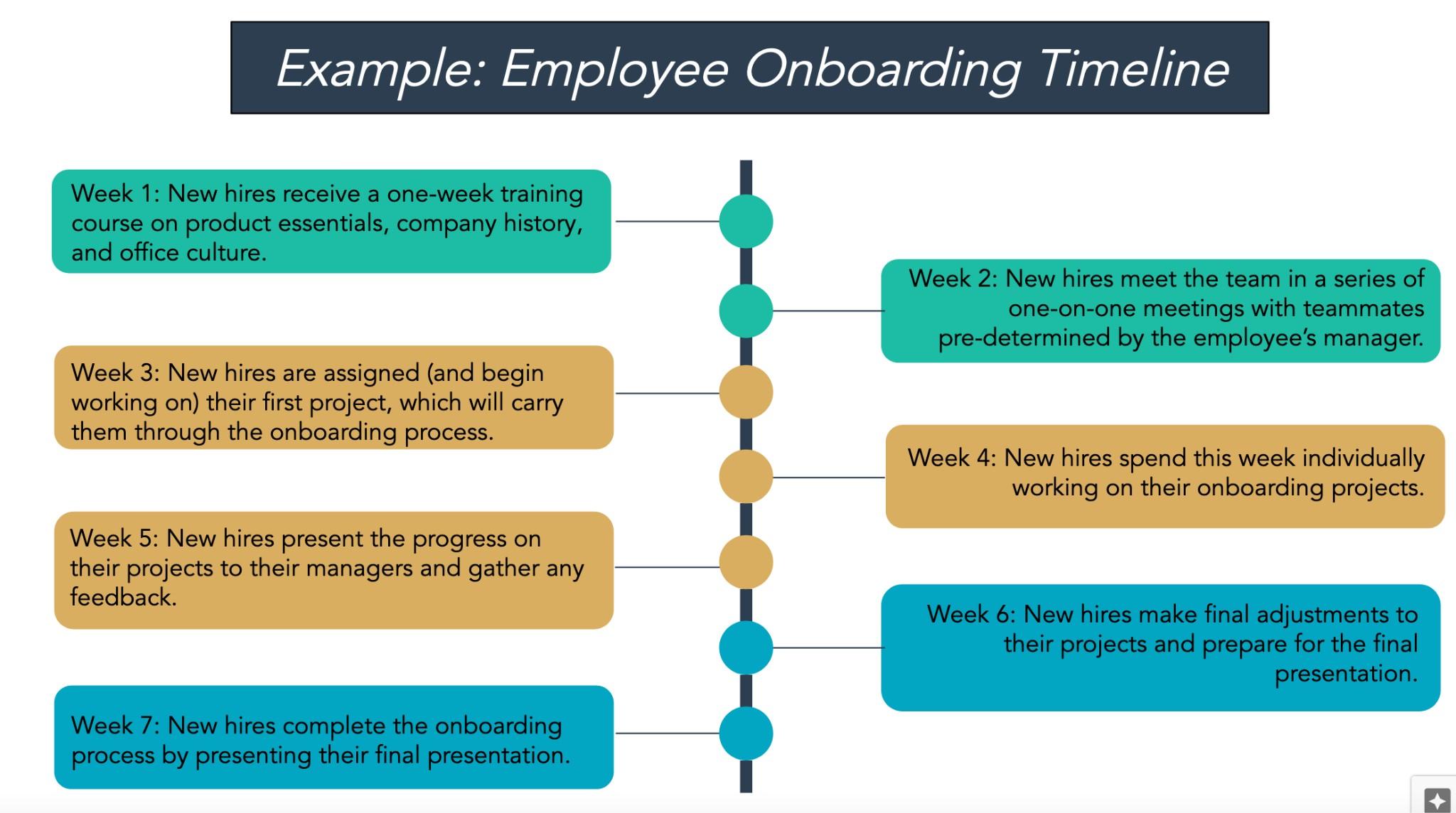 Employee onboarding project timeline